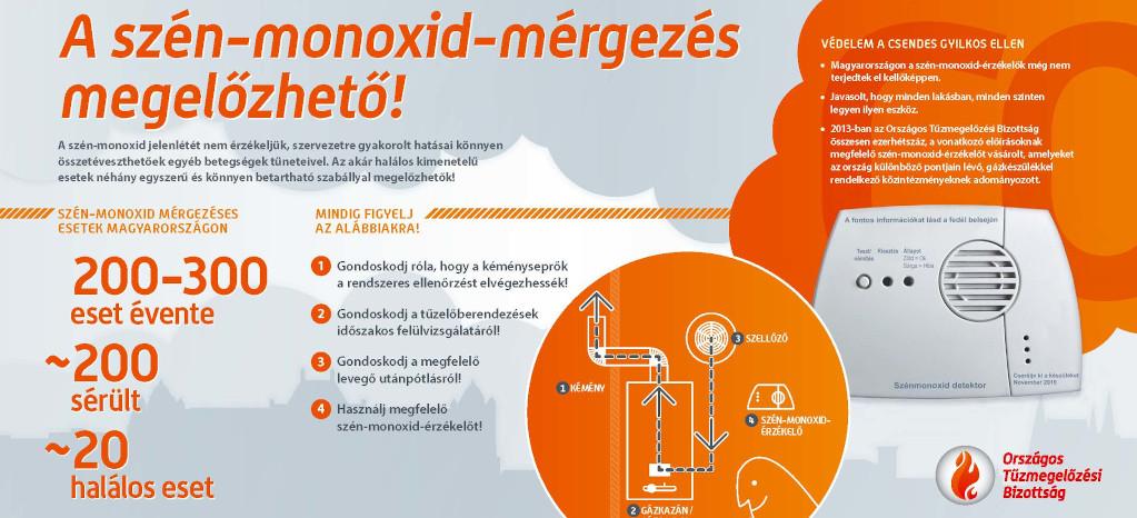 Szén-monoxid mérgezés aloldal fejlécképe